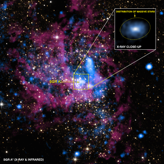 Gas in Sagittarius A*