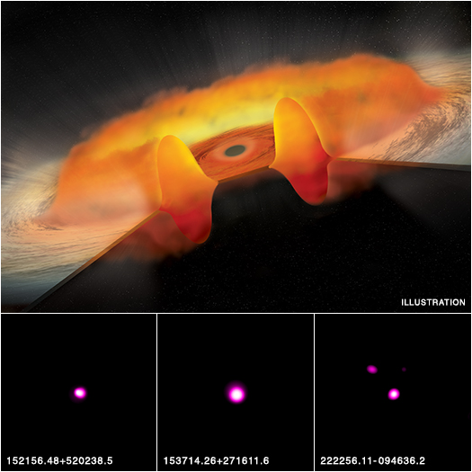 This is shown in the artist's illustration in the top part of the main graphic. X-rays, produced in the white region very near to the black hole, are substantially blocked by the thick, donut-shaped part of the disk, making the quasar unusually faint in X-rays. The X-rays are also prevented from striking the particles that are being blown away from the outer parts of the disk in a wind. This results in fainter ultraviolet emission from elements like carbon.